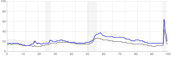 Davenport, Iowa monthly unemployment rate chart